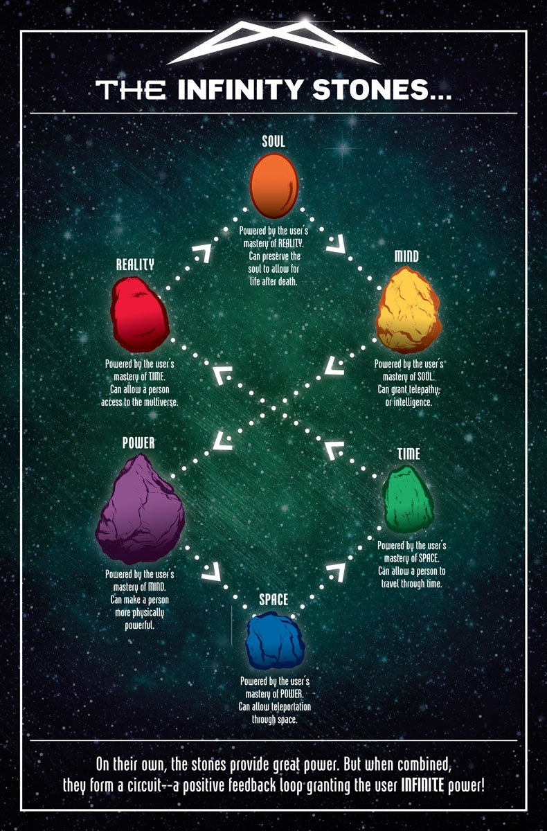 Vậy các viên đá Vô cực có mối quan hệ như thế nào với nhau?